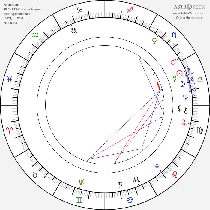Patsy Watchorn - Astrology Natal Birth Chart