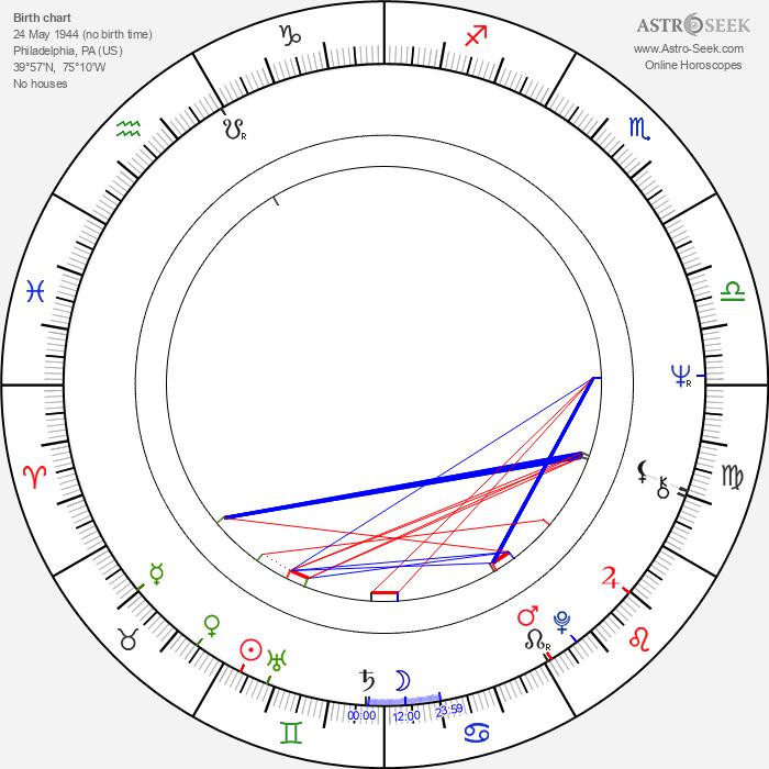 Patti LaBelle - Astrology Natal Birth Chart