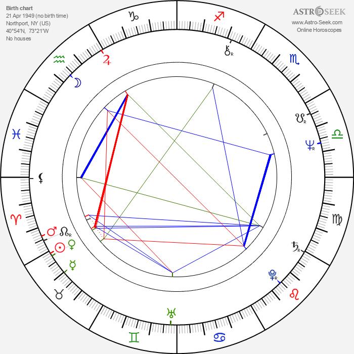 Patti LuPone - Astrology Natal Birth Chart