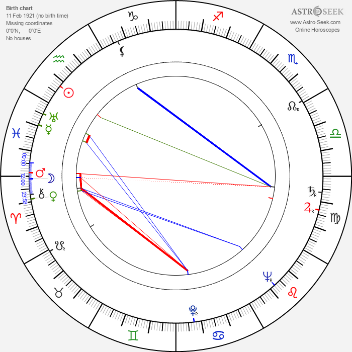 Patti McCarty - Astrology Natal Birth Chart