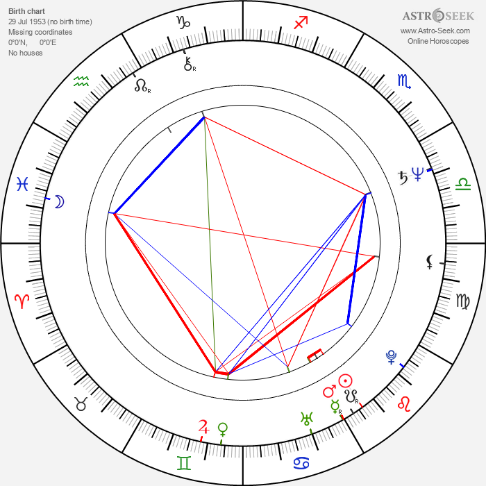 Patti Scialfa - Astrology Natal Birth Chart
