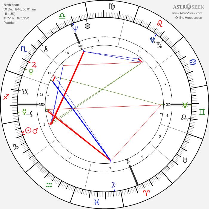Patti Smith - Astrology Natal Birth Chart