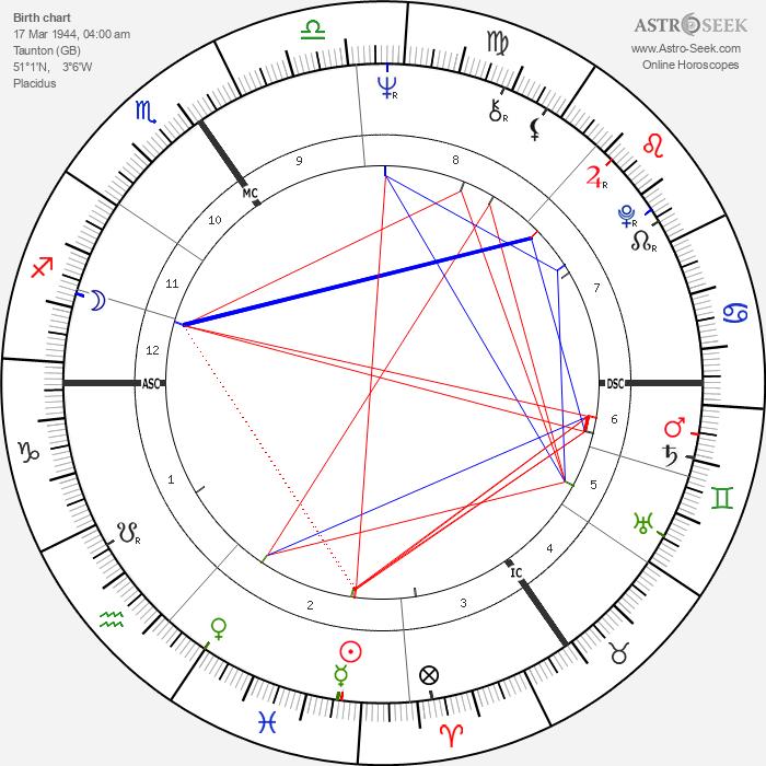 Pattie Boyd - Astrology Natal Birth Chart