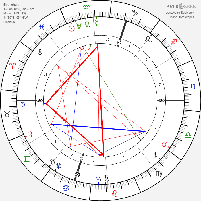 Patty Andrews - Astrology Natal Birth Chart