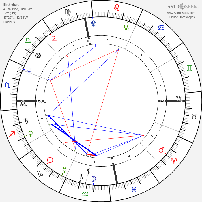 Patty Loveless - Astrology Natal Birth Chart