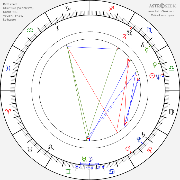 Patxi Andión - Astrology Natal Birth Chart