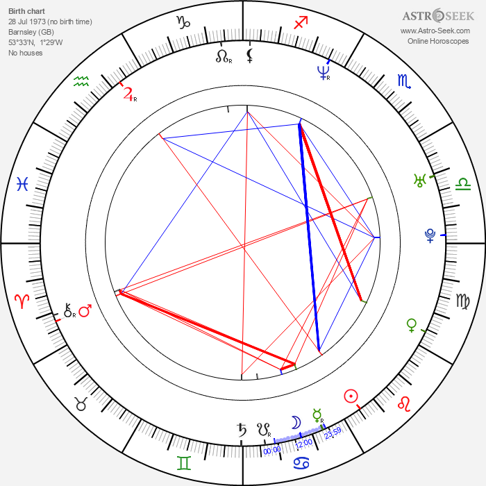 Paul A. Young - Astrology Natal Birth Chart