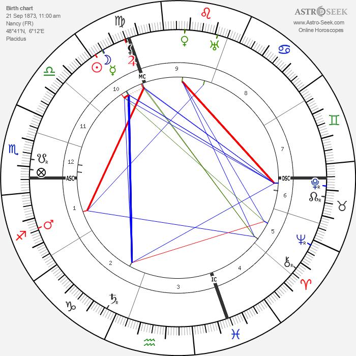 Paul Albert Ancel - Astrology Natal Birth Chart