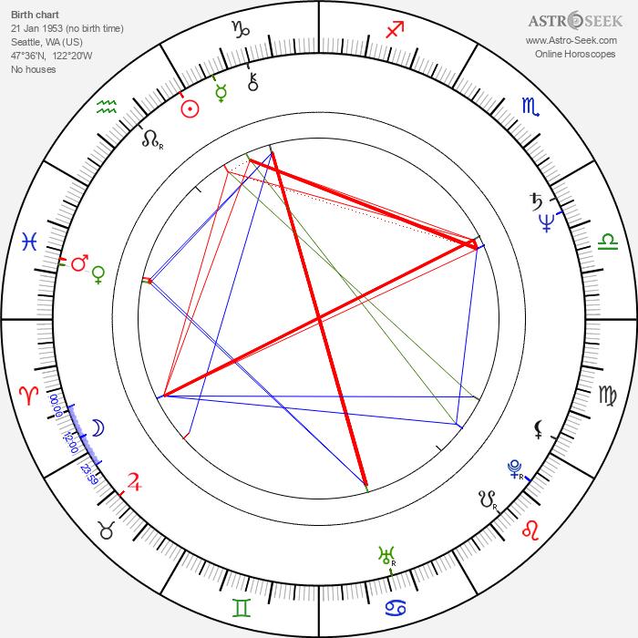 Paul Allen - Astrology Natal Birth Chart
