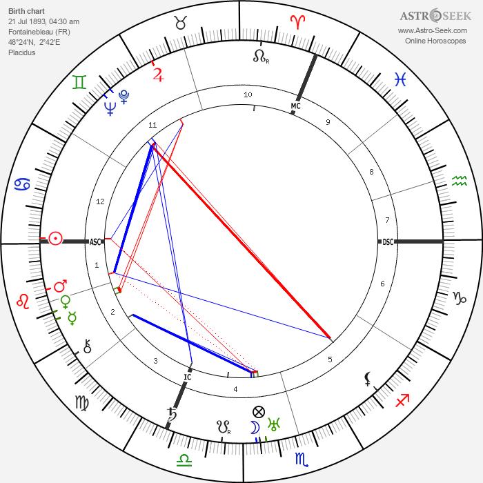 Paul-André Foucault - Astrology Natal Birth Chart