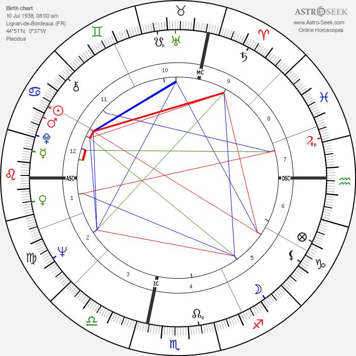Paul Andreu - Astrology Natal Birth Chart