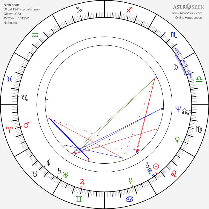 Paul Anka - Astrology Natal Birth Chart