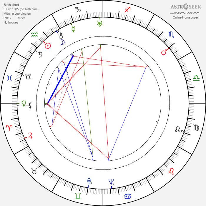 Paul Ariste - Astrology Natal Birth Chart