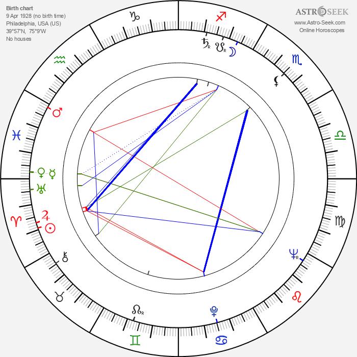 Paul Arizin - Astrology Natal Birth Chart