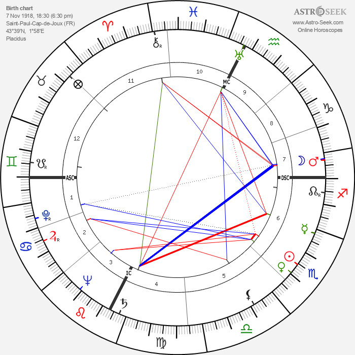 Paul Aussaresses - Astrology Natal Birth Chart