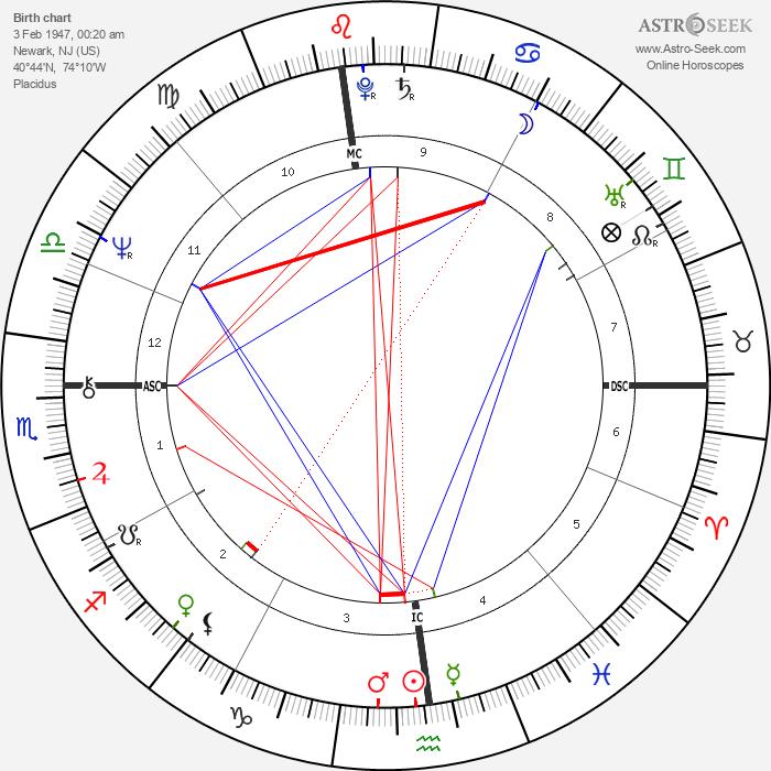 Paul Auster - Astrology Natal Birth Chart