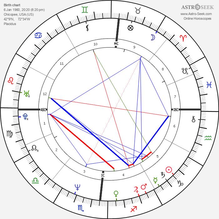 Paul Azinger - Astrology Natal Birth Chart