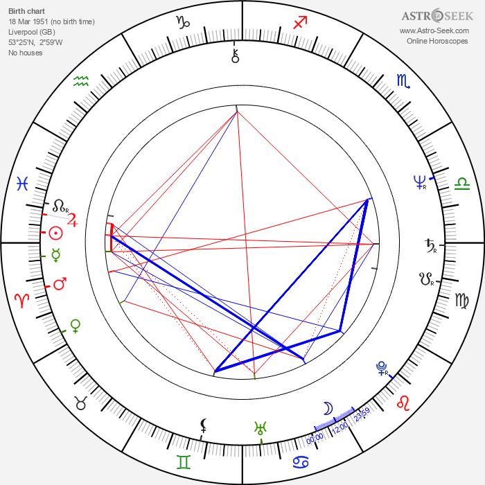 Paul Barber - Astrology Natal Birth Chart
