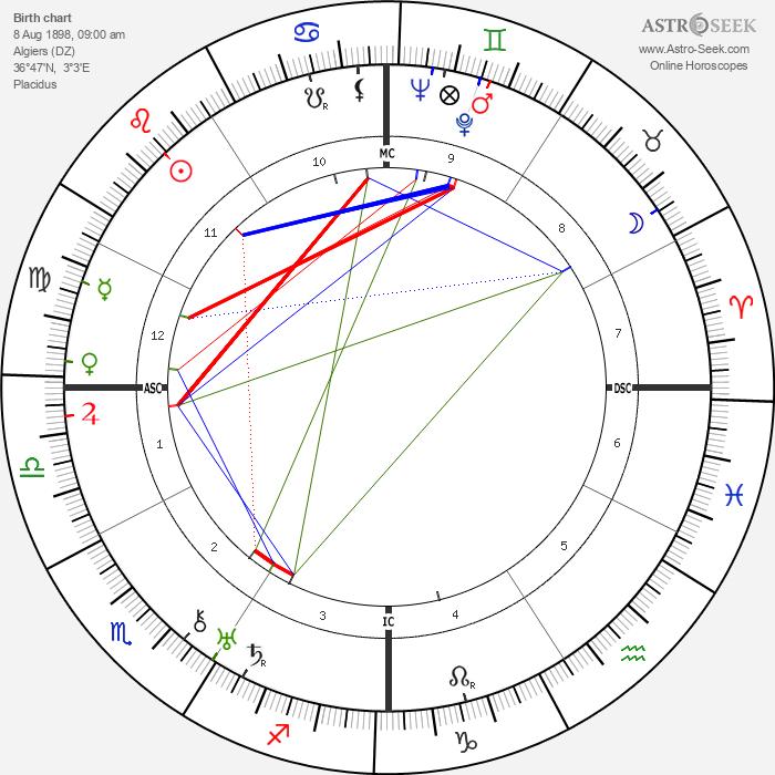 Paul Belmondo - Astrology Natal Birth Chart