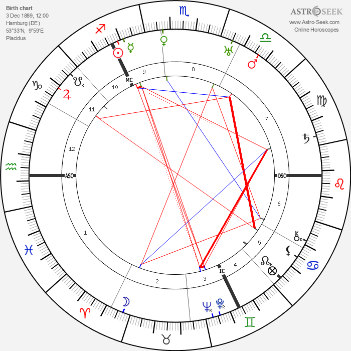 Paul Bern - Astrology Natal Birth Chart