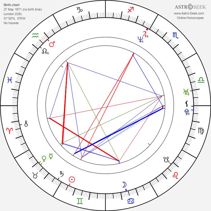 Paul Bettany - Astrology Natal Birth Chart