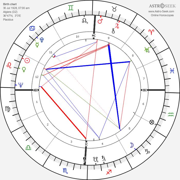 Paul Bisciglia - Astrology Natal Birth Chart