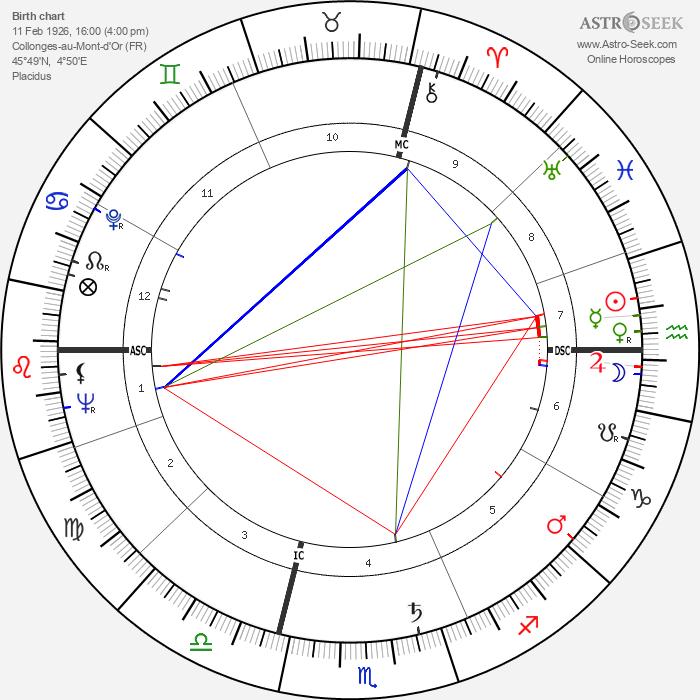 Paul Bocuse - Astrology Natal Birth Chart