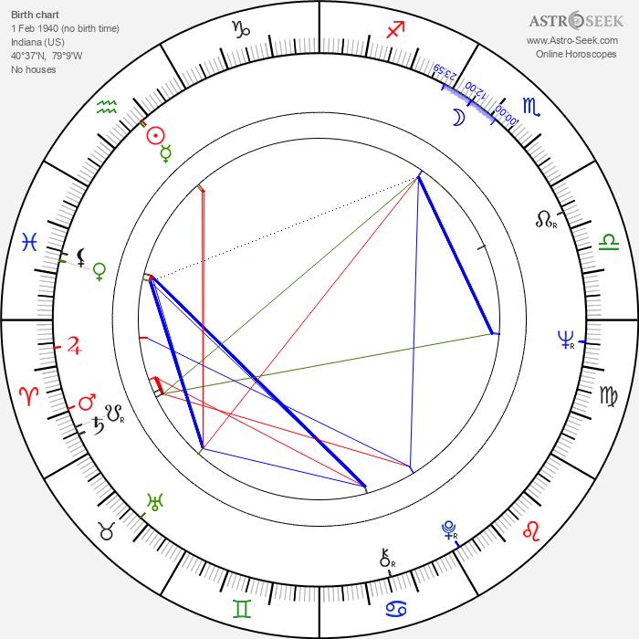 Paul Bollen - Astrology Natal Birth Chart