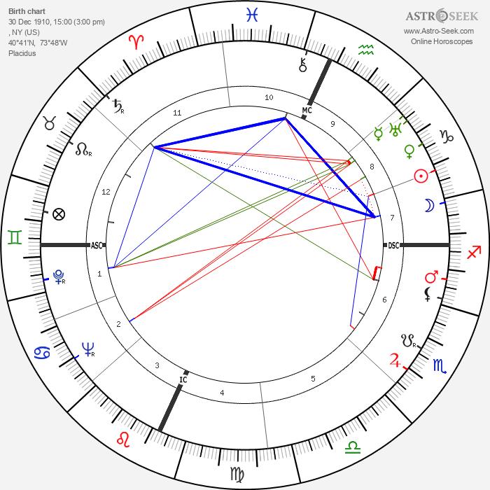 Paul Bowles - Astrology Natal Birth Chart