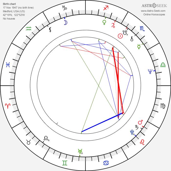 Paul Brainerd - Astrology Natal Birth Chart