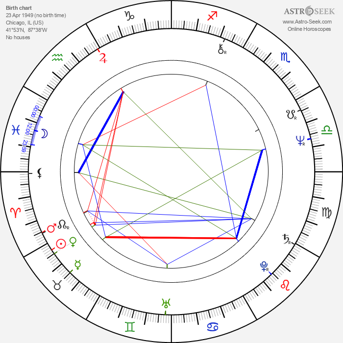 Paul Brickman - Astrology Natal Birth Chart