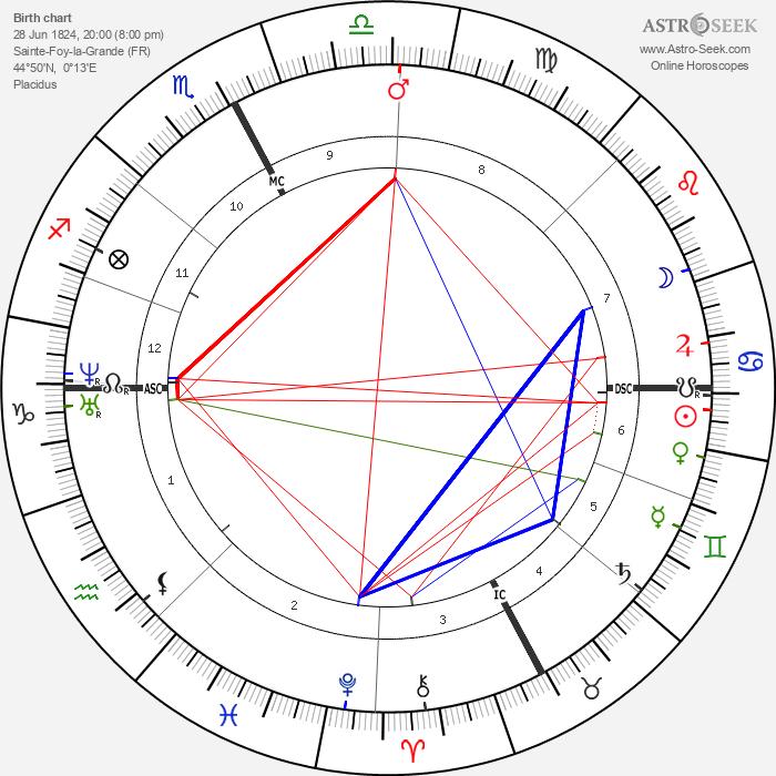 Paul Broca - Astrology Natal Birth Chart