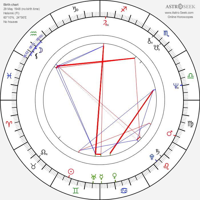 Paul Brück - Astrology Natal Birth Chart