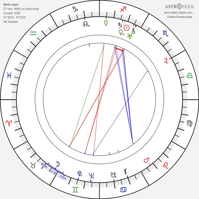 Paul Brunton - Astrology Natal Birth Chart