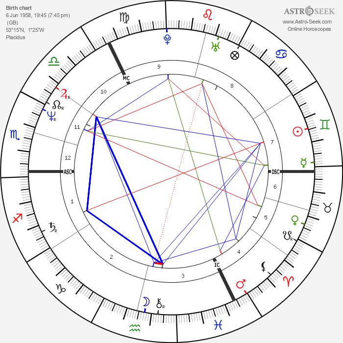 Paul Burrell - Astrology Natal Birth Chart