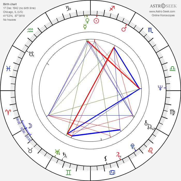 Paul Butterfield - Astrology Natal Birth Chart