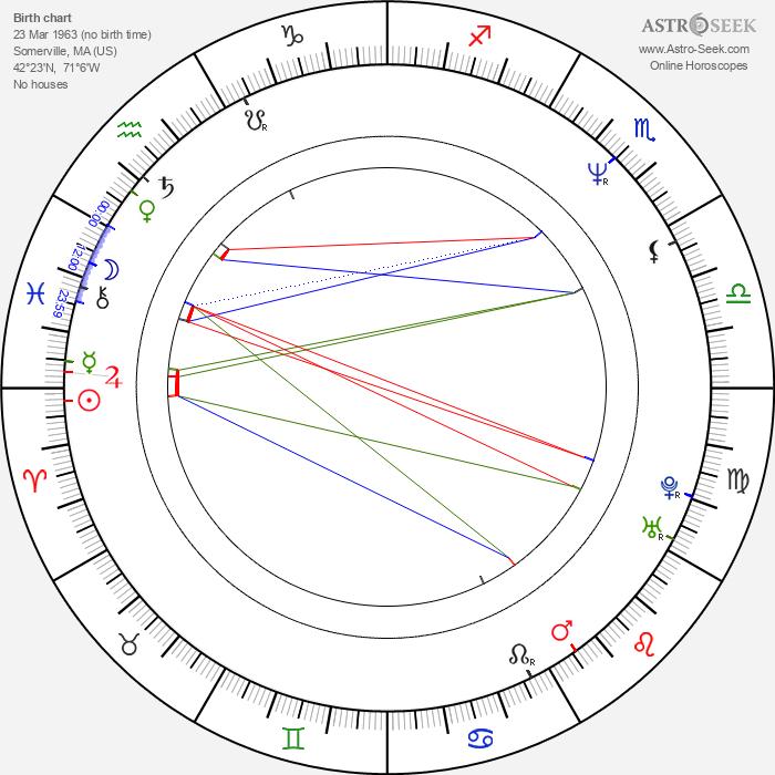 Paul Carafotes - Astrology Natal Birth Chart