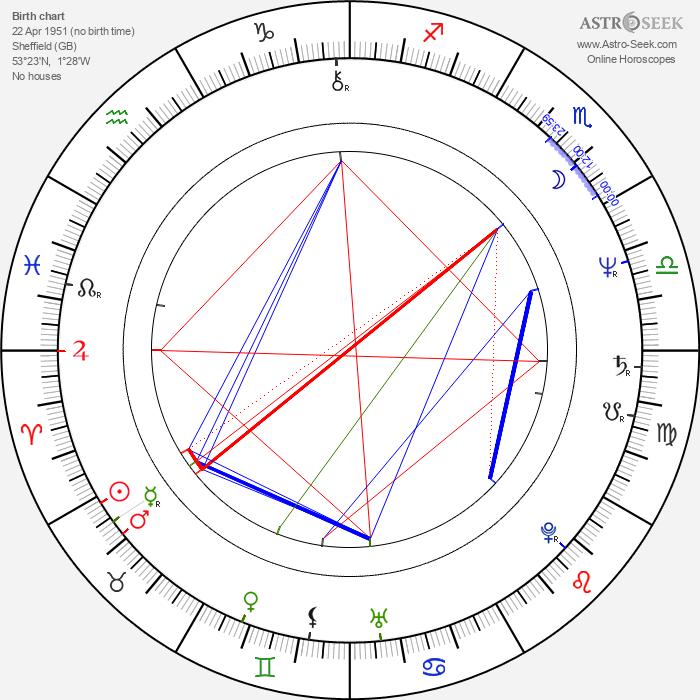 Paul Carrack - Astrology Natal Birth Chart