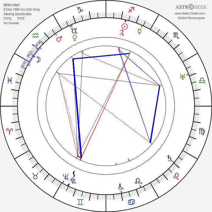 Paul Cavanagh - Astrology Natal Birth Chart