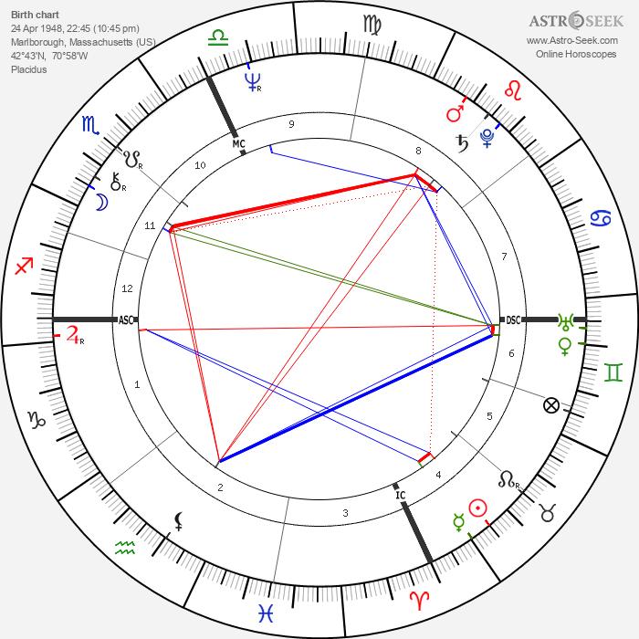 Paul Cellucci - Astrology Natal Birth Chart