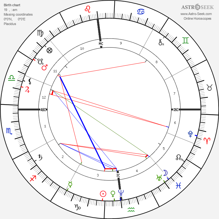 Paul Cézanne - Astrology Natal Birth Chart