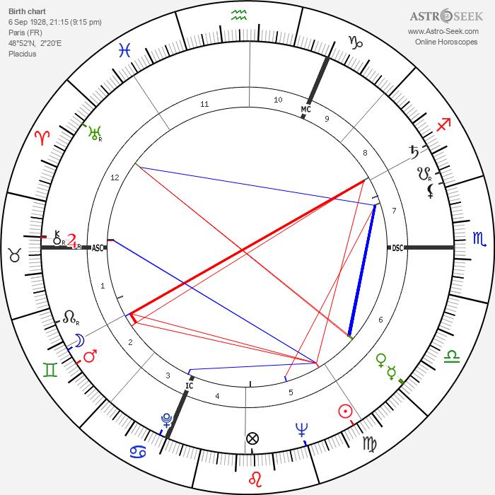 Paul Chemetov - Astrology Natal Birth Chart