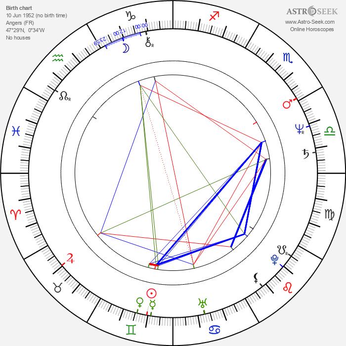 Paul Chevillard - Astrology Natal Birth Chart