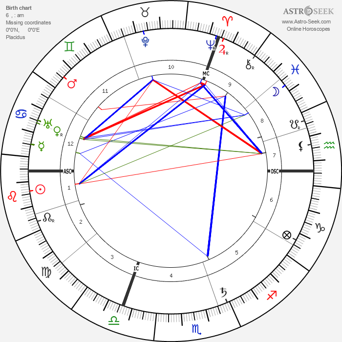 Paul Claudel - Astrology Natal Birth Chart