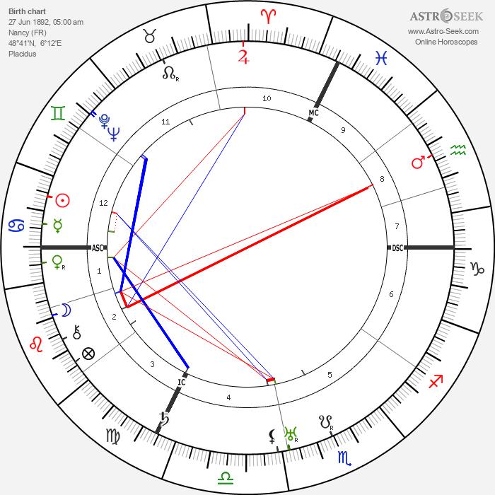 Paul Colin - Astrology Natal Birth Chart