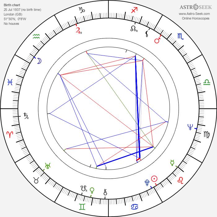 Paul Collins - Astrology Natal Birth Chart