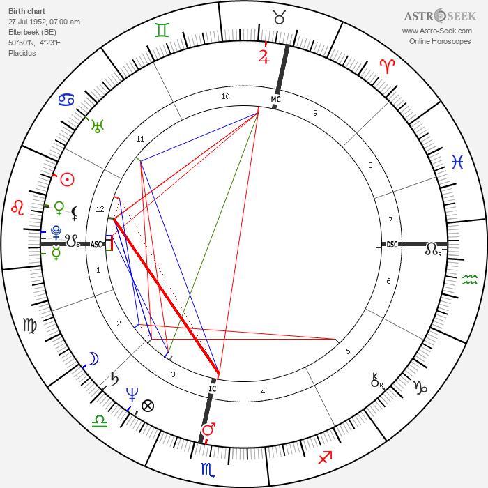 Paul Couturiau - Astrology Natal Birth Chart