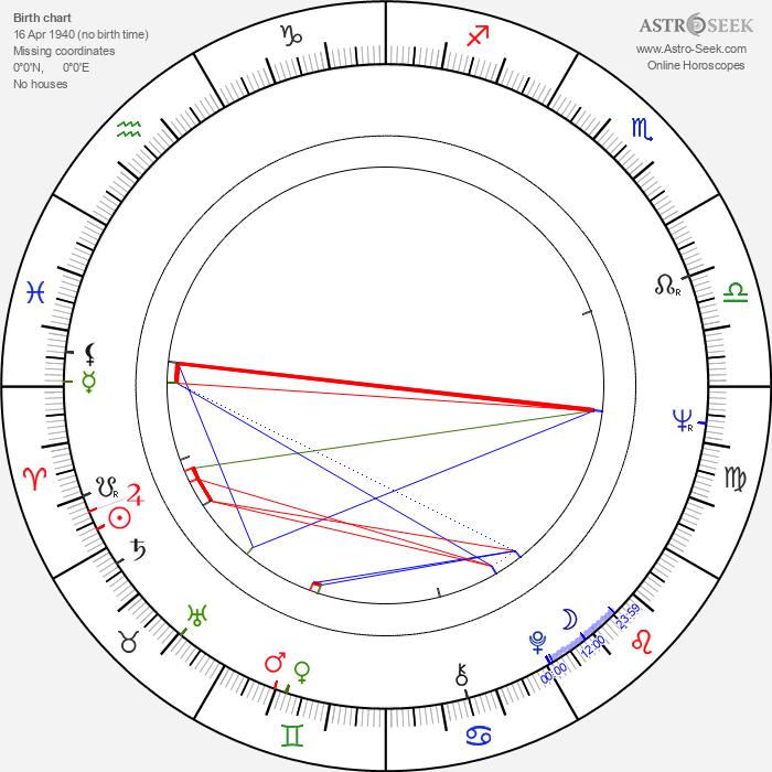 Paul Cox - Astrology Natal Birth Chart