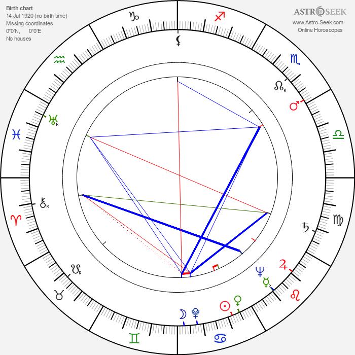 Paul Crauchet - Astrology Natal Birth Chart