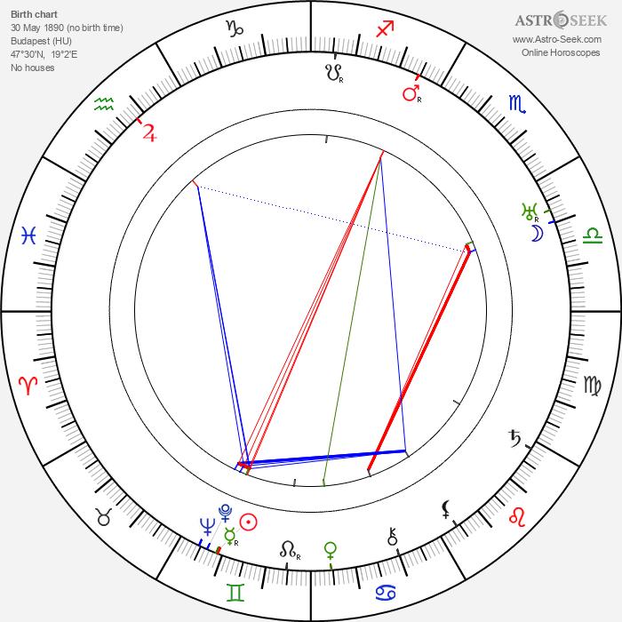 Paul Czinner - Astrology Natal Birth Chart